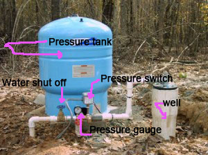 Shut It Off Turning Off And On A Well Water Source You